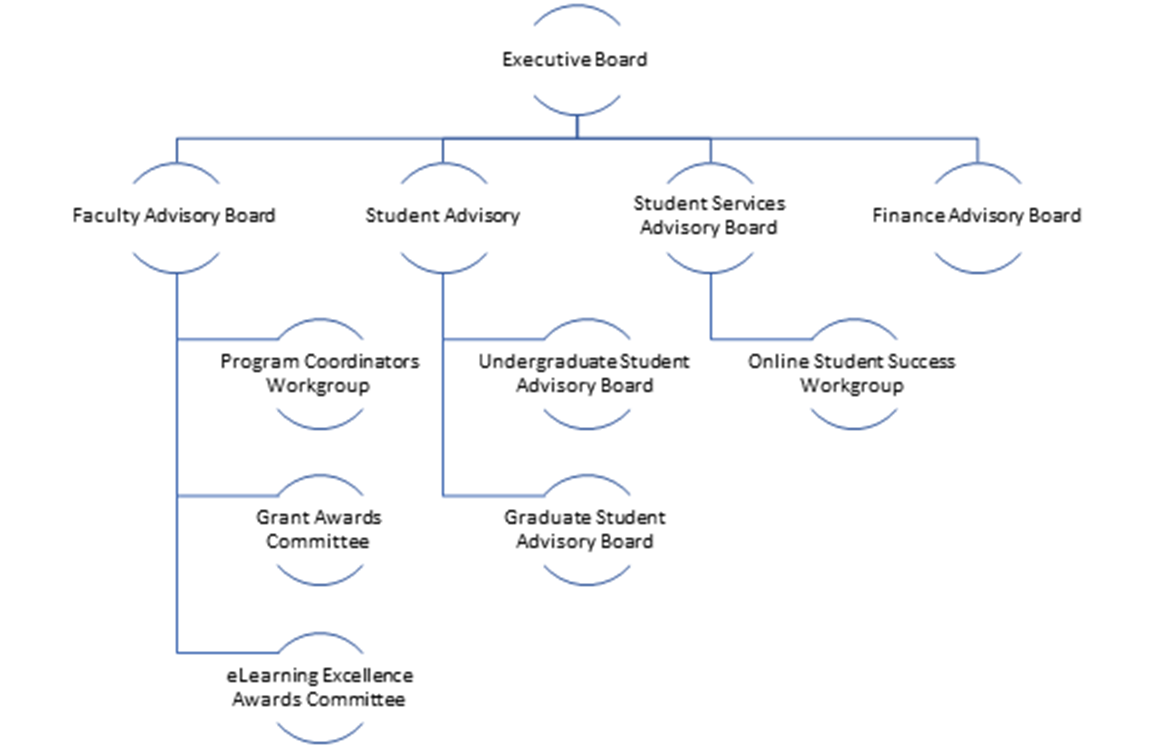 eLearning Task Force Committee organizational chart